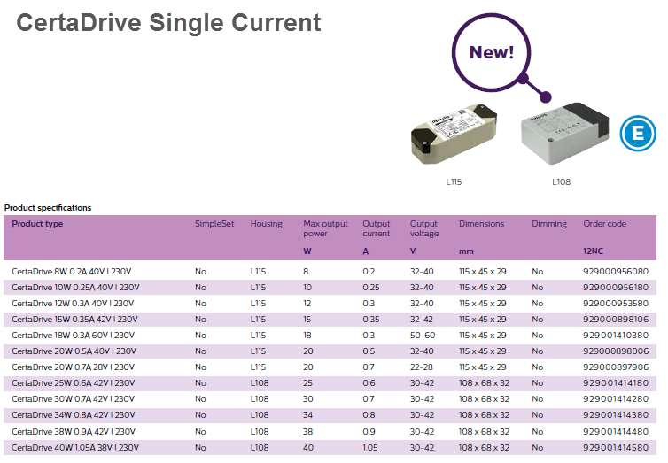 Bộ nguồn đèn Led Philips CertaDrive Single Current