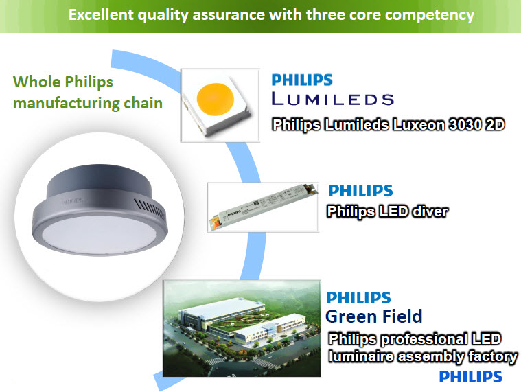 Đèn HighBay Led Philips SmartBright BY218P LED180/CW PSU 200W