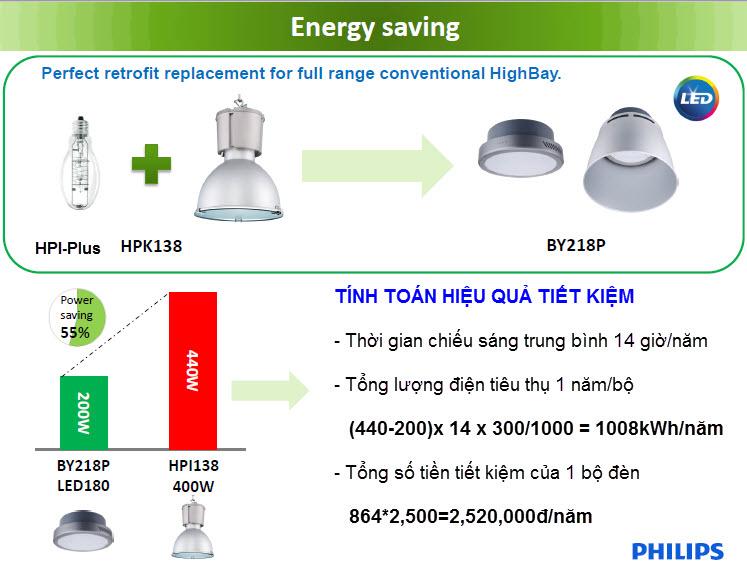 Đèn HighBay Led Philips SmartBright BY218P LED180/CW PSU 200W chiếu sáng nhà xưởng