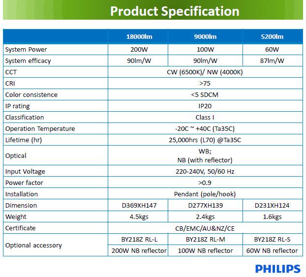 Đèn HighBay Led Philips SmartBright BY218P LED180/CW PSU 200W chiếu sáng nhà kho