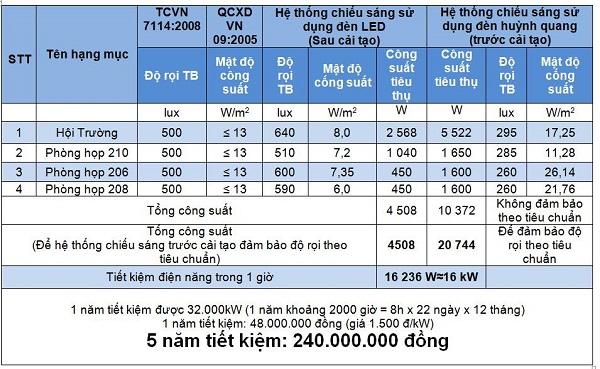 B 243 Ng đ 232 N Led Tiết Kiệm điện Philips Master Ledtube 0 6m