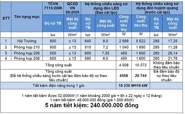 B 243 Ng đ 232 N Led 1m2 Philips Essential Led Tube T8 14 5w