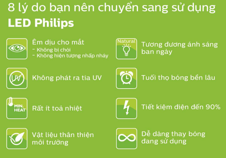 Dùng LED Philips vì sức khỏe, môi trường và ngân sách của gia đình bạn
